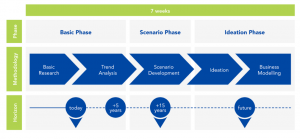 CDTM Trend Seminar: Overview of the research phases