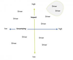 Driver Matrix in Trend Research